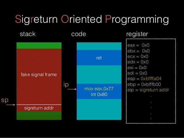 Sigreturn Oriented Programming fake signal frame sigreturn addr sp stack eax = 0x0 ebx = 0x0 ecx = 0x0 edx = 0x0 esi = 0x0...
