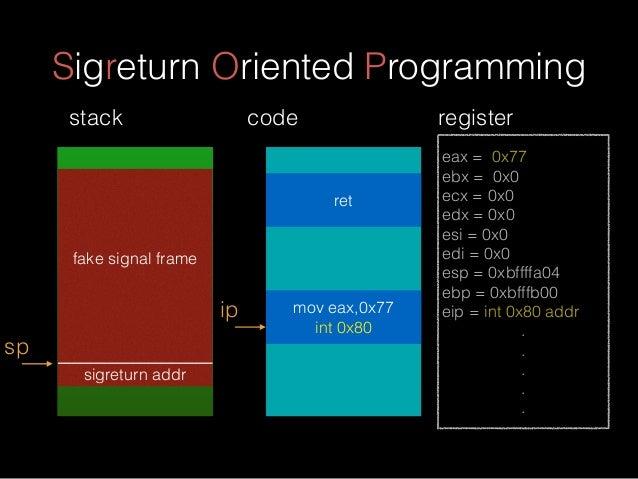 Sigreturn Oriented Programming fake signal frame sigreturn addr sp stack eax = 0x77 ebx = 0x0 ecx = 0x0 edx = 0x0 esi = 0x...