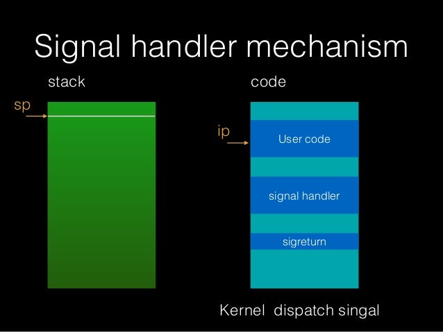 Signal handler mechanism stack sp ip code User code signal handler Kernel dispatch singal sigreturn