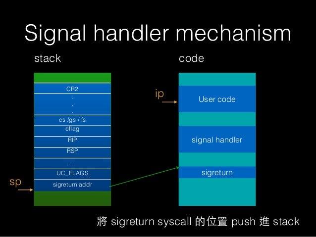 Signal handler mechanism stack sp ip code User code signal handler 將 sigreturn syscall 的位置 push 進 stack CR2 . . . cs /gs /...