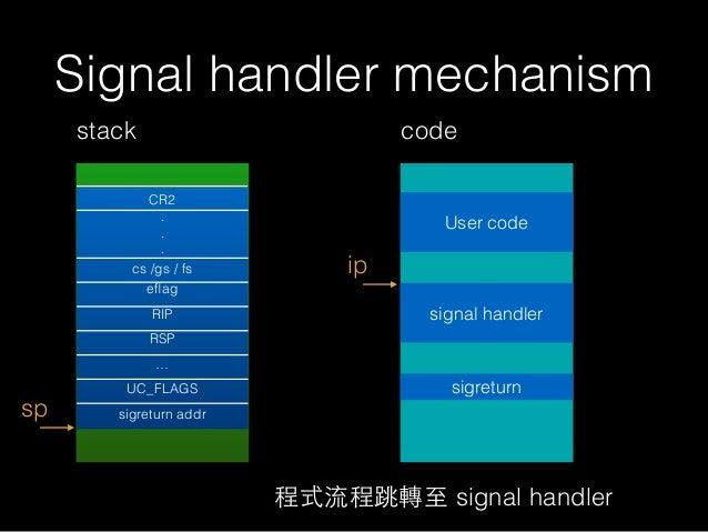 Signal handler mechanism stack sp ip code User code signal handler 程式流程跳轉⾄至 signal handler CR2 . . . cs /gs / fs eflag RIP ...