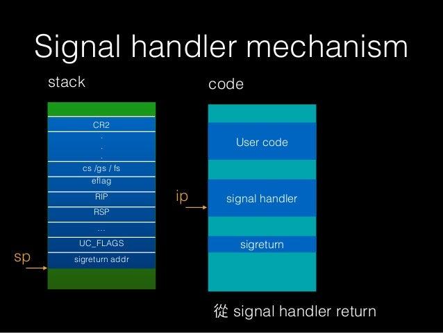 Signal handler mechanism stack sp ip code User code signal handler 從 signal handler return CR2 . . . cs /gs / fs eflag RIP ...