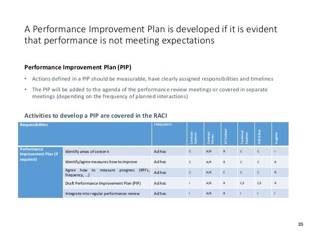 ... Performance Improvement Plan Needs To Be Developed ( U003e See Next Page);  25.  Performance Improvement Plan Definition