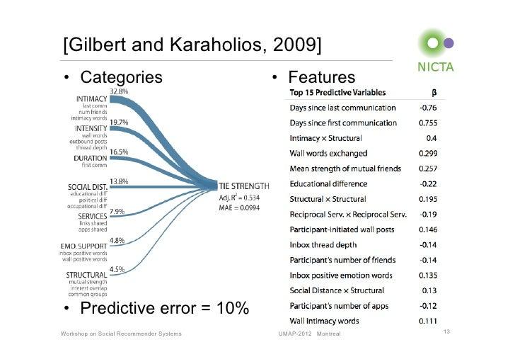 [Gilbert and Karaholios, 2009]• Categories                            • Features• Predictive error = 10%Workshop on Soc...