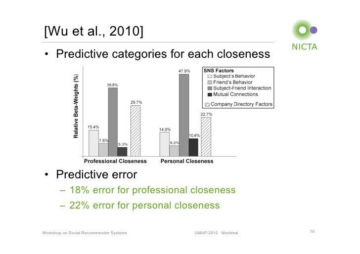 [Wu et al., 2010]• Predictive categories for each closeness• Predictive error       – 18% error for professional closen...