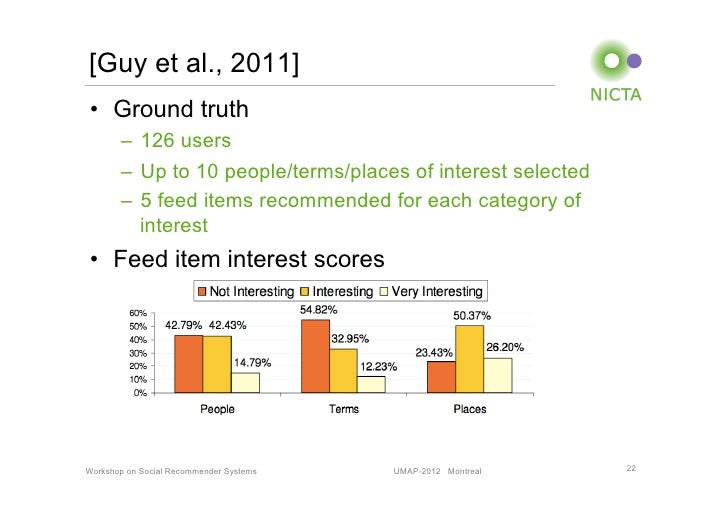 [Guy et al., 2011]• Ground truth       – 126 users       – Up to 10 people/terms/places of interest selected       – 5...