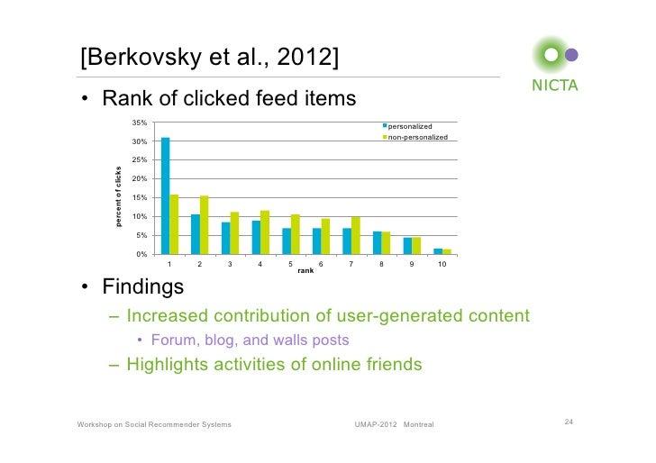 [Berkovsky et al., 2012]• Rank of clicked feed items                            35%                                      ...