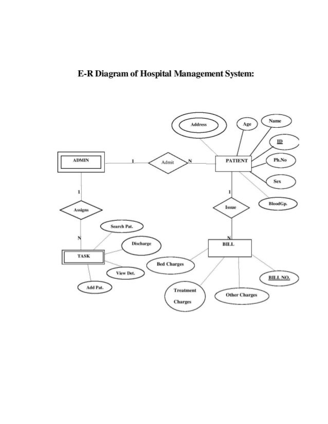 Erd diagram mental hospital circuit connection diagram hospital management system project rh slideshare net database er diagram hospital database design diagram ccuart Choice Image