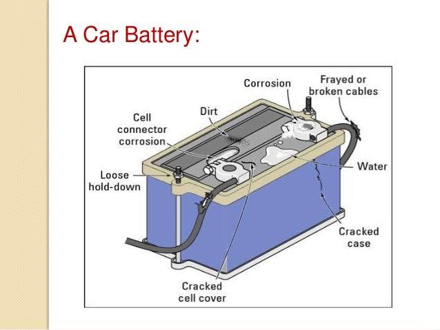 Astonishing Car Battery Diagram Basic Electronics Wiring Diagram Wiring Cloud Hisonuggs Outletorg