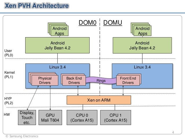 Xen PVH Architecture  DOM0  DOMU  Android Apps  Android Apps  Android Jelly Bean 4.2  Linux 3.4  User (PL0)  Kernel (PL1) ...