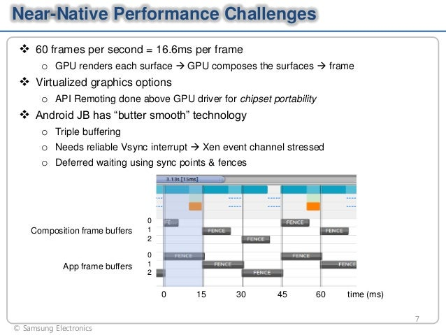 Near-Native Performance Challenges  60 frames per second = 16.6ms per frame o GPU renders each surface  GPU composes the...