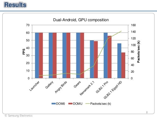 Results Dual-Android, GPU composition 70  160  60  140  FPS  100 40 80 30  60 20  Packets/sec (k)  120  50  40  10  20  0 ...