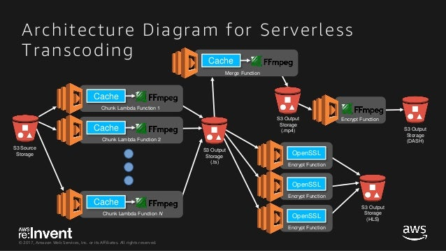 SRV314_Building a Serverless Pipeline to Transcode a Two-Hour Video i…