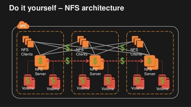 Deep Dive on Amazon Elastic File System (Amazon EFS)