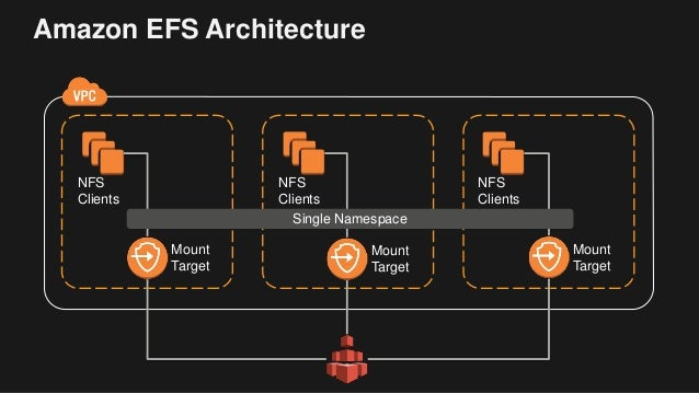 SRV401 Deep Dive on Amazon Elastic File System (Amazon EFS)