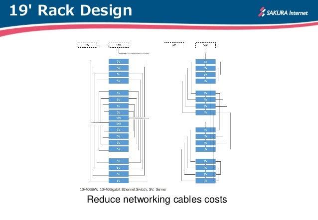 how to build a server rack
