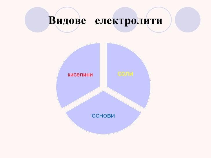 Електролитна дисоциация Slide 3