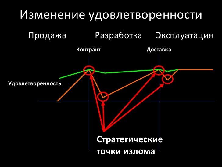 Изменение удовлетворенности Контракт Доставка Продажа Разработка Эксплуатация Удовлетворенность Стратегические точки излома