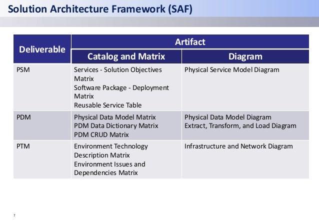 Solution Architecture Framework