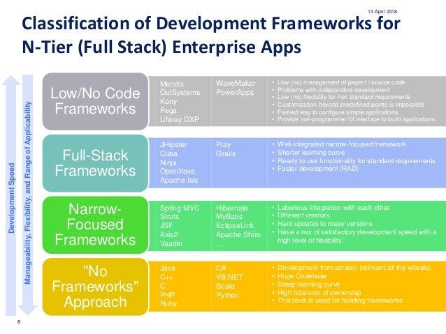 java web framework standard 20180412