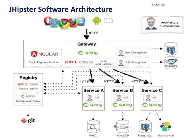 Java Web Framework Standard