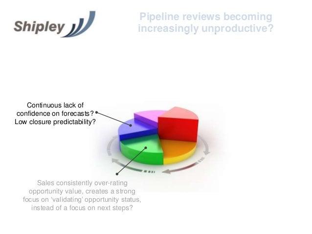 Pipeline Review Meetings: increasingly unproductive? Slide 3