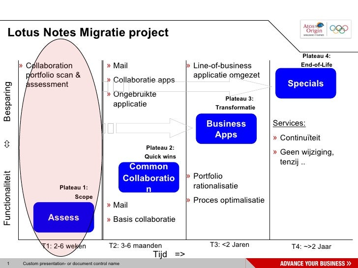 Lotus Notes Migratie project                                                                                              ...