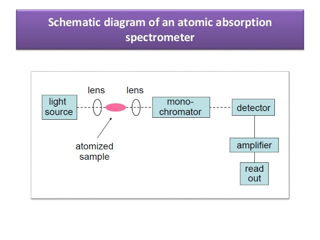Ss working and application of aas 7 schematic diagram of an atomic absorption spectrometer sciox Choice Image