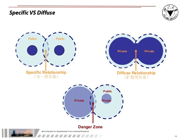 specific vs diffuse Multicultural impact specific vs diffuse this dimension measures how  far people get involved with other's life space take a research.