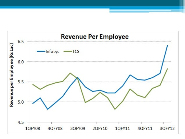 economic analysis of infosys The economic downturn of 2001-2002 as well as increasing competition from multinational technology firms in india made it harder for infosys to maintain its lead in both financial success and employee satisfaction.