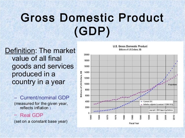 the real meaning of gdp Real vs nominal is one of 51 key economics concepts identified such as gross domestic product it then adjusts these data for inflation to arrive at real gdp.