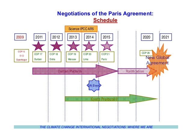 Cop 21 And Spanish Position On Climate Agreements Bc3 Summer School