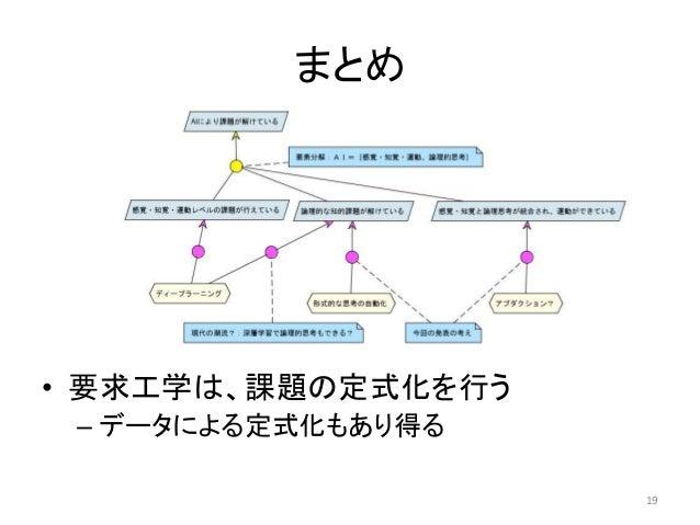 AI・機械学習の活用におけるソフトウェア工学の今後の課題~ノン ...