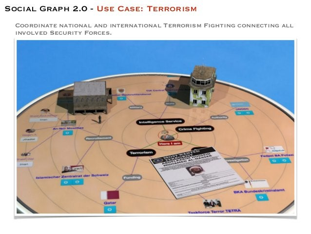 Coordinate national and international Terrorism Fighting connecting all involved Security Forces. Social Graph 2.0 - Use C...