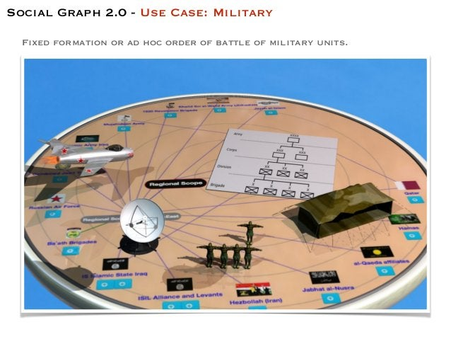 Fixed formation or ad hoc order of battle of military units. Social Graph 2.0 - Use Case: Military