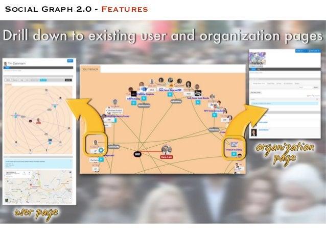 Social Graph 2.0 - Features