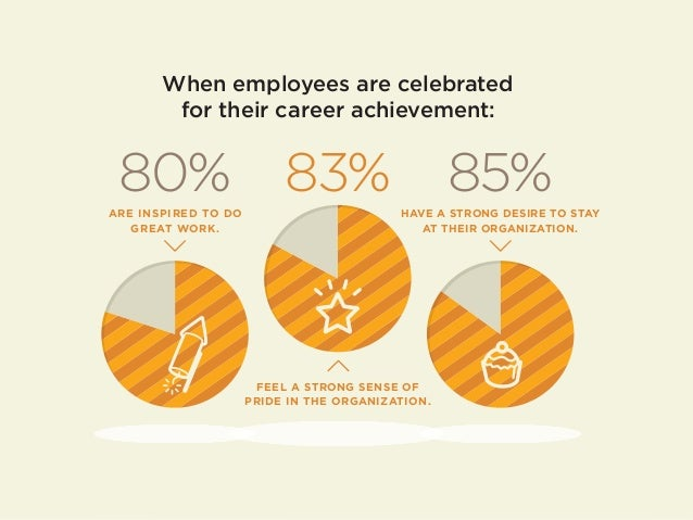 When employees are celebrated for their career achievement: HAVE A STRONG DESIRE TO STAY AT THEIR ORGANIZATION. 83% 85% FE...