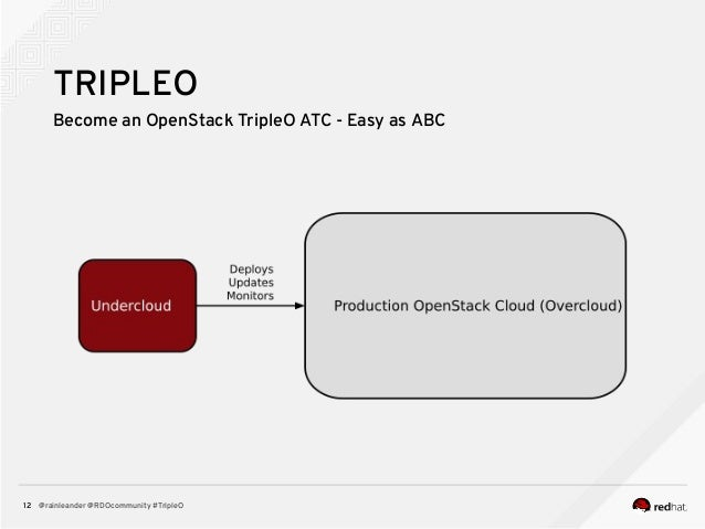 @rainleander @RDOcommunity #TripleO12 TRIPLEO Become an OpenStack TripleO ATC - Easy as ABC