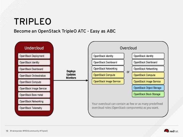 @rainleander @RDOcommunity #TripleO13 TRIPLEO Become an OpenStack TripleO ATC - Easy as ABC