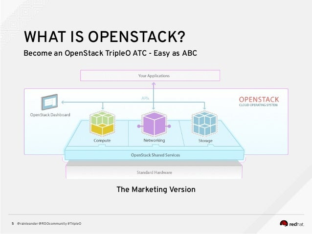 @rainleander @RDOcommunity #TripleO5 WHAT IS OPENSTACK? Become an OpenStack TripleO ATC - Easy as ABC The Marketing Version