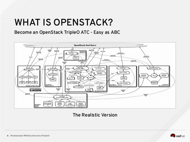 @rainleander @RDOcommunity #TripleO6 WHAT IS OPENSTACK? Become an OpenStack TripleO ATC - Easy as ABC The Realistic Version