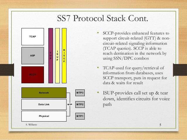 SS7 PROTOCOL SUITE EPUB DOWNLOAD - (Pdf Lab )