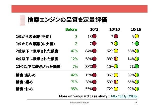 検索エンジンの品質を定量評価                  Before         10/3        10/10        10/161位からの距離(平均)             3       13           ...