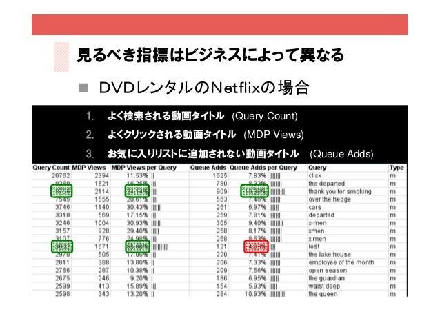 見るべき指標はビジネスによって異なる DVDレンタルのNetflixの場合1.   よく検索される動画タイトル (Query Count)2.   よくクリックされる動画タイトル (MDP Views)3.   お気に入りリストに追加されない...