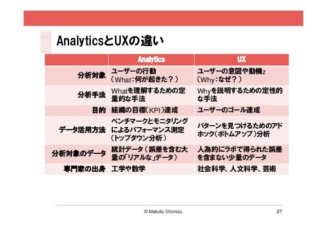 AnalyticsとUXの違い                Analytics         UX           ユーザーの行動          ユーザーの意図や動機z    分析対象           (What:何が起きた?)...