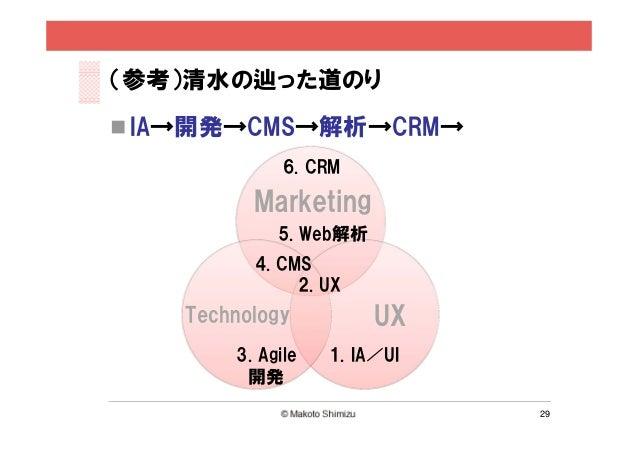 (参考)清水の辿った道のり IA→開発→CMS→解析→CRM→              6. CRM          Marketing             5. Web解析          4. CMS              ...