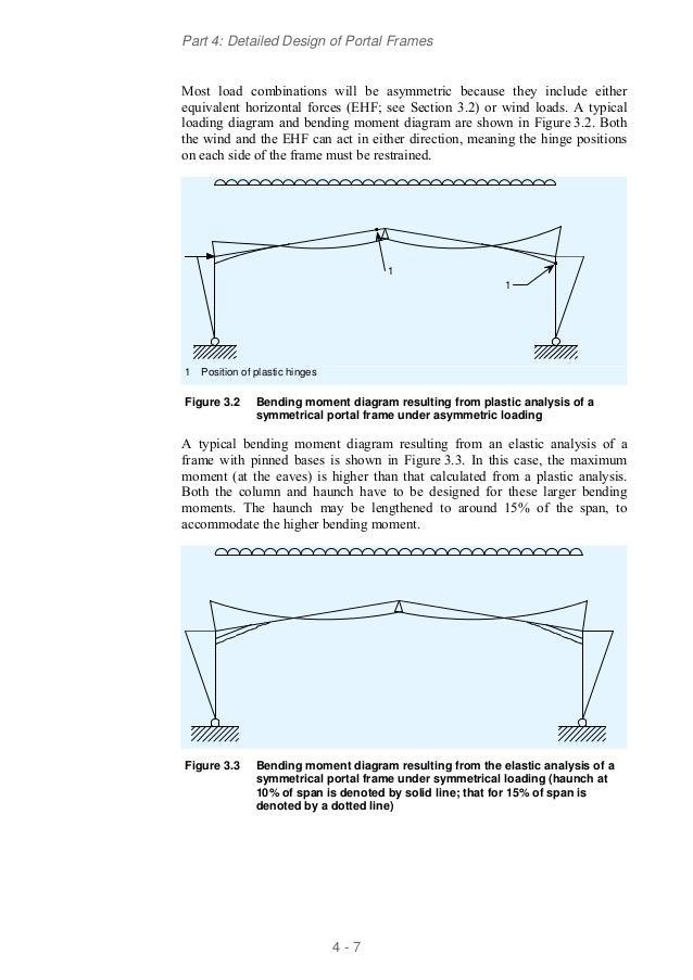 Ssb04 detailed design of portal frames