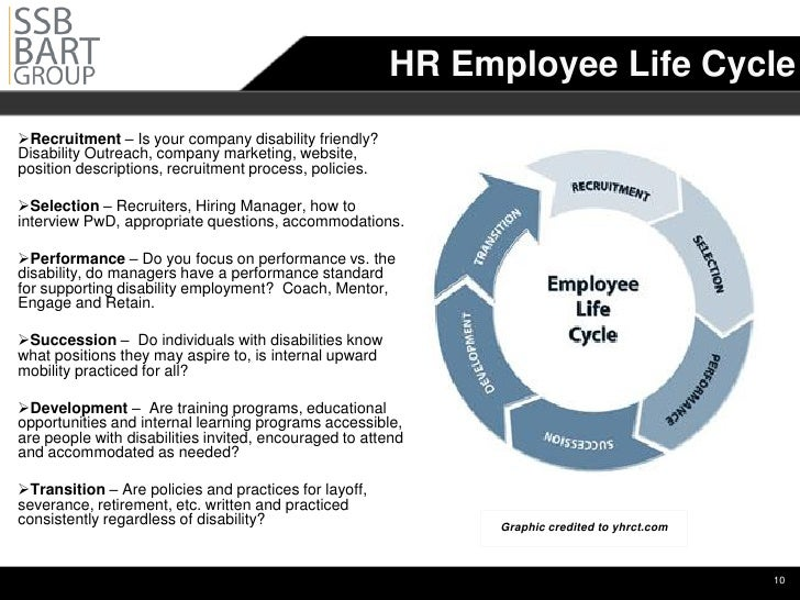 questionnaire on recruitment life cycle The recruitment process is an important part of human resource  the organizational life cycle will be a factor  figure 42 sample job analysis questionnaire.