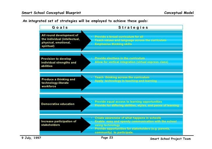 Smart school blueprint 23 smart school conceptual blueprint malvernweather Choice Image