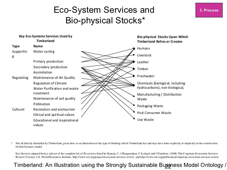 Strongly Sustainable Business Model Ontology - Example - Timberland …